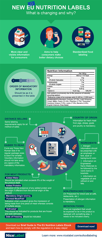 eu_food_labels_infographic_nicelabel